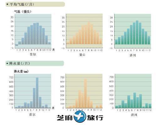 韩国概况一览 芝麻旅行整理的韩国最全信息介绍